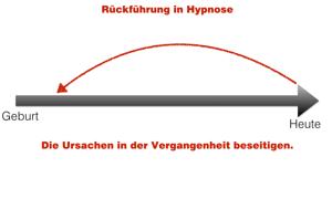 Rückführung-in-Hypnose